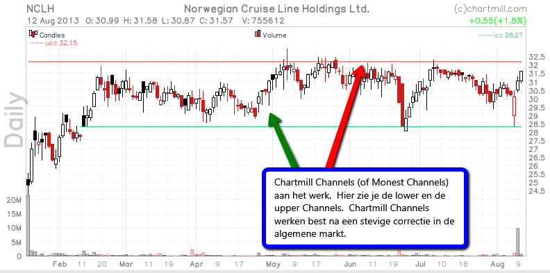 Chartmill Channels of Monest Channels