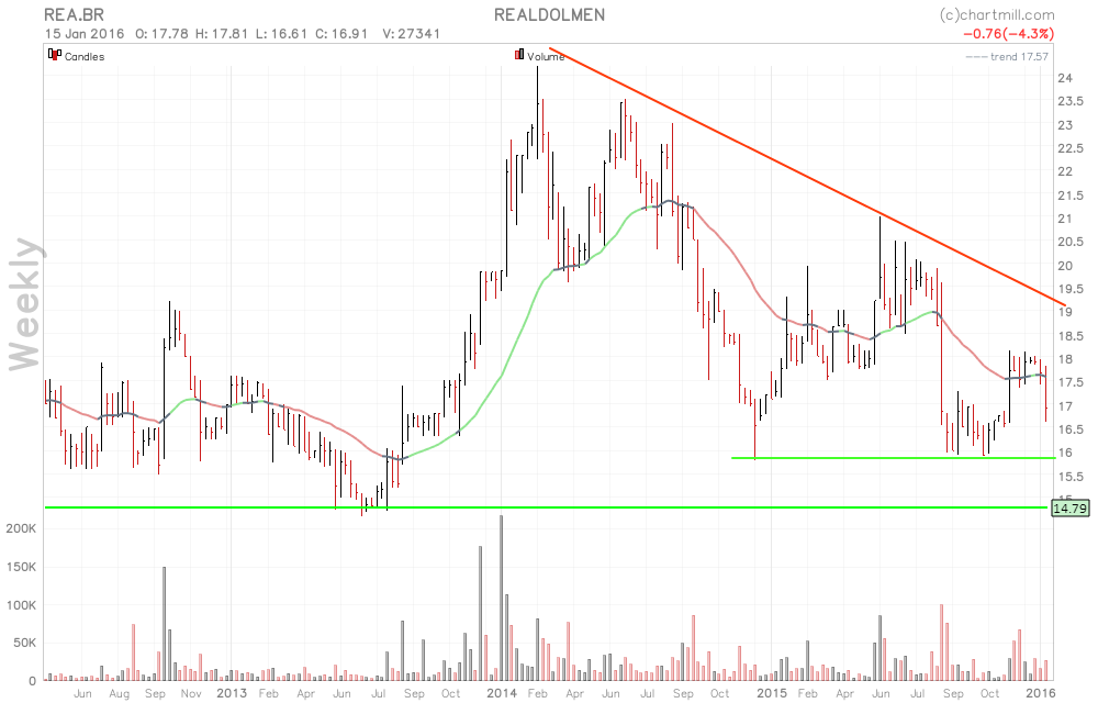 reabr_chart